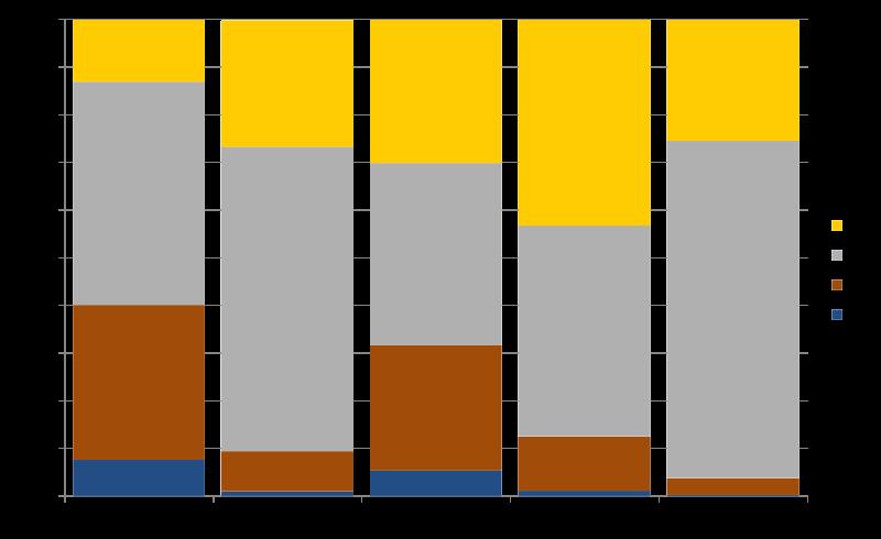 oxford-university-degree-classes-graph